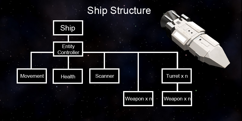 ShipStructure